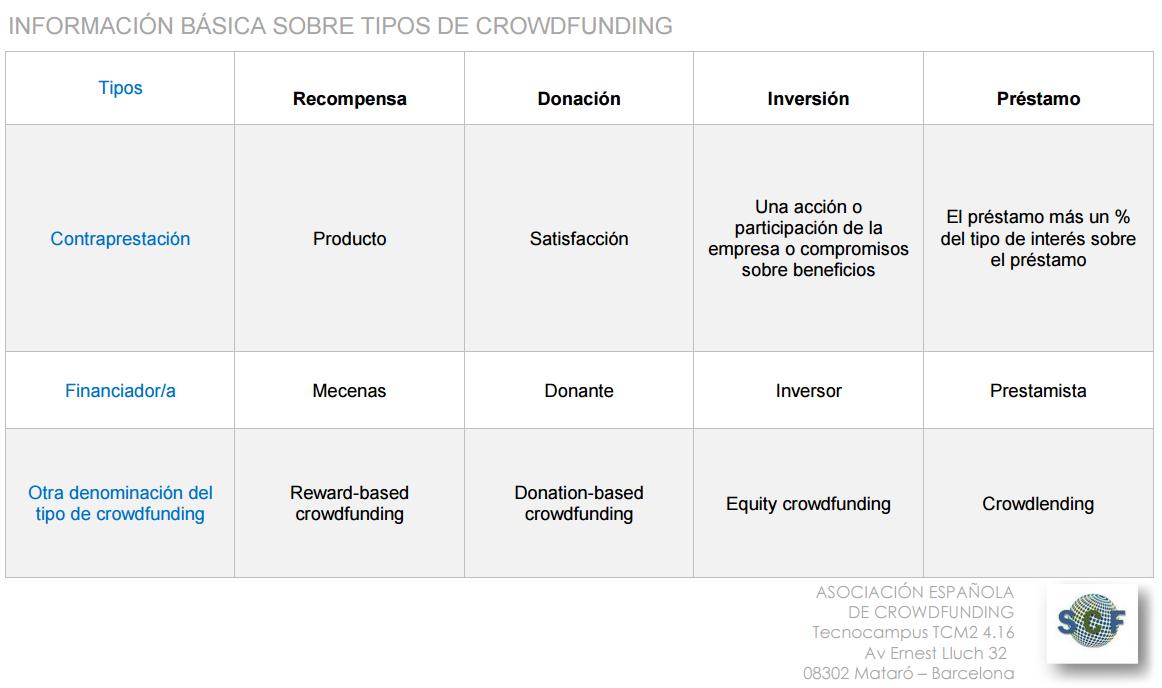 crowdfunding cea mas empresas