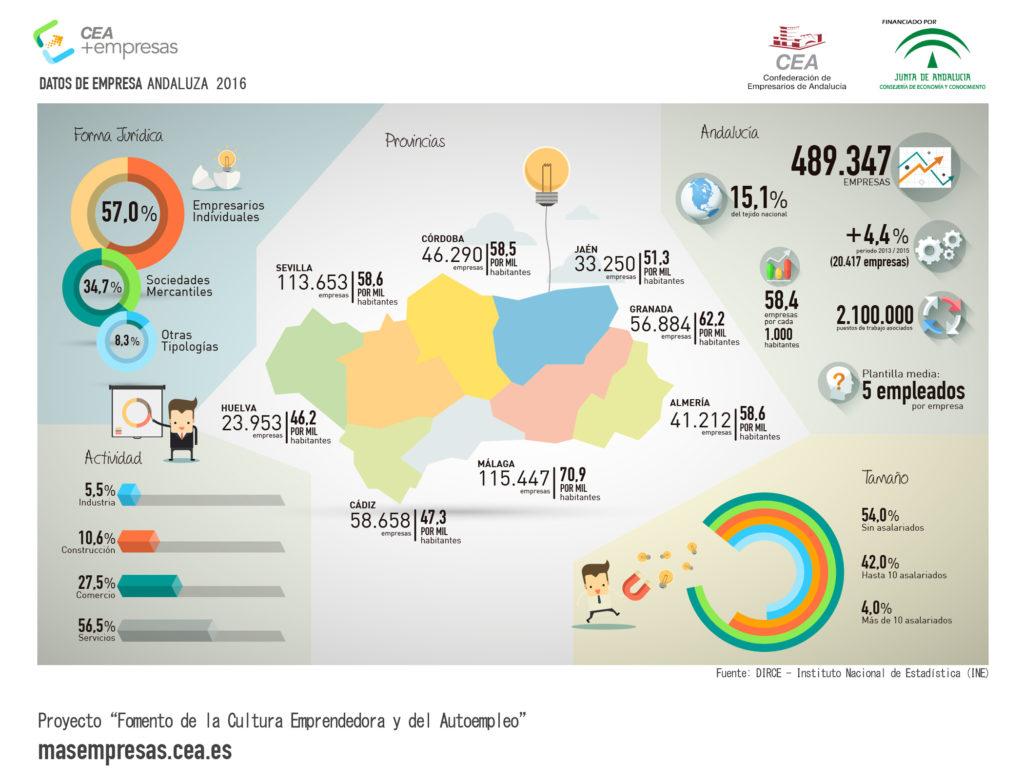 Infografía CEA+Empresas: datos de empresa en Andalucía