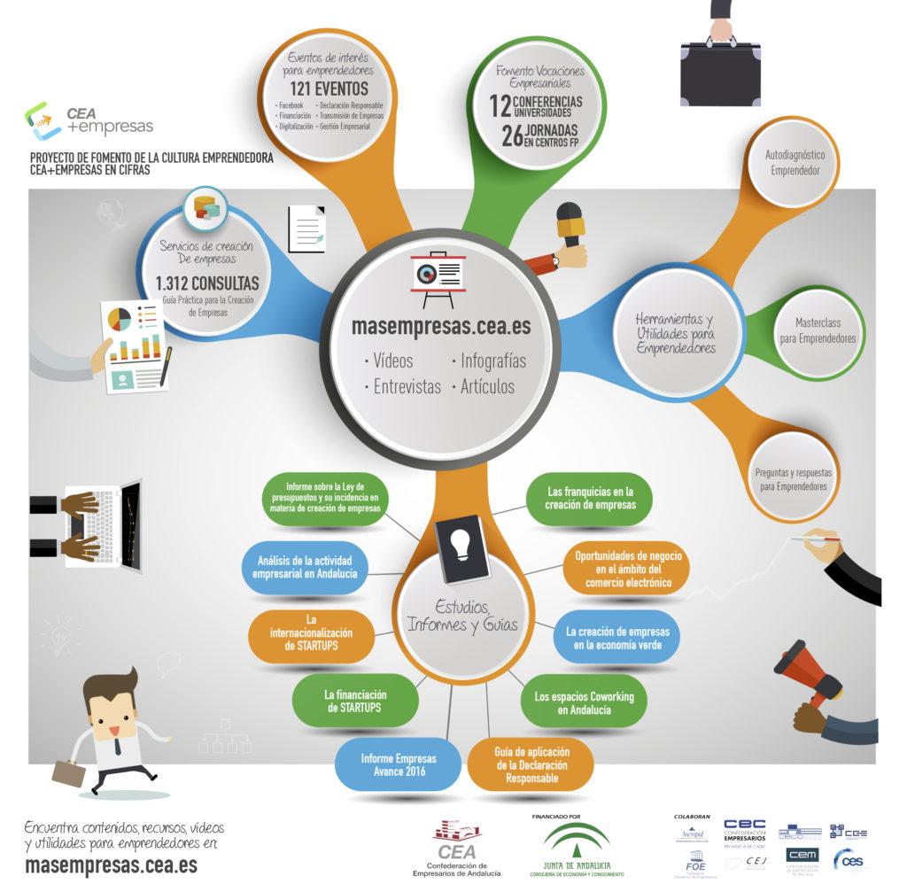 Infografía resumen en cifras del Proyecto de Fomento de la Cultura Emprendedora y el Autoempleo, CEA+Empresas
