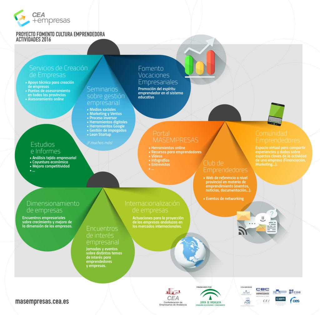Infografía: Proyecto de Fomento de la Cultura Emprendedora CEA+Empresas - Actividades 2016