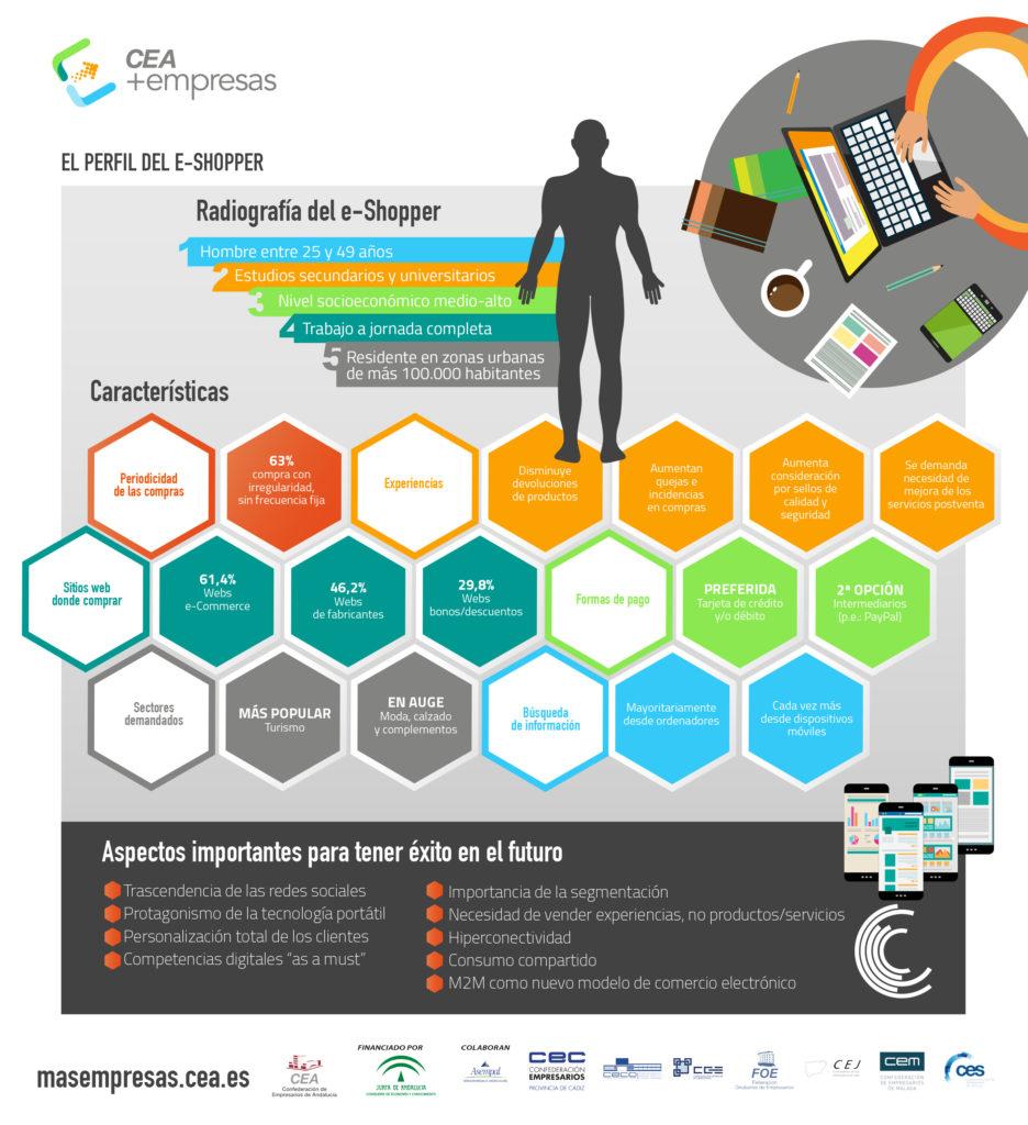 Infografía: El perfil del e-Shopper en comercio electrónico - CEA+EMPRESAS