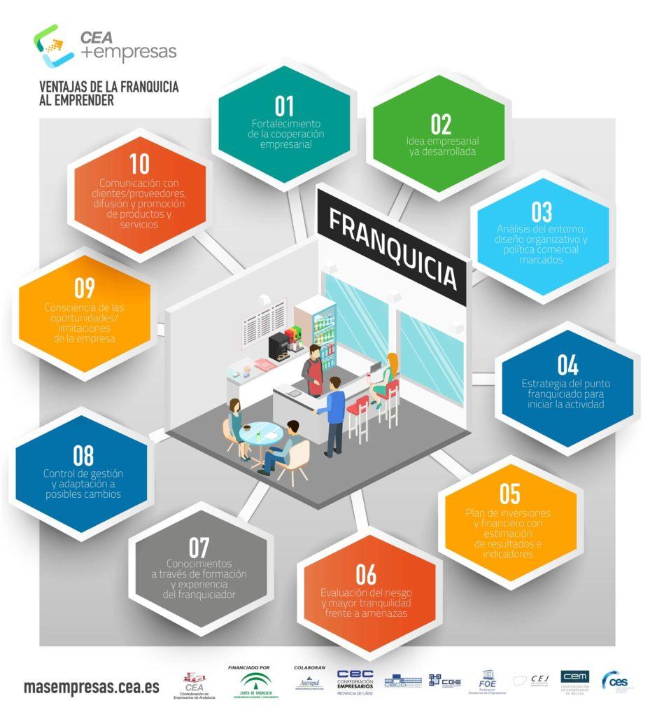 Infografía: Ventajas de la franquicia al emprender