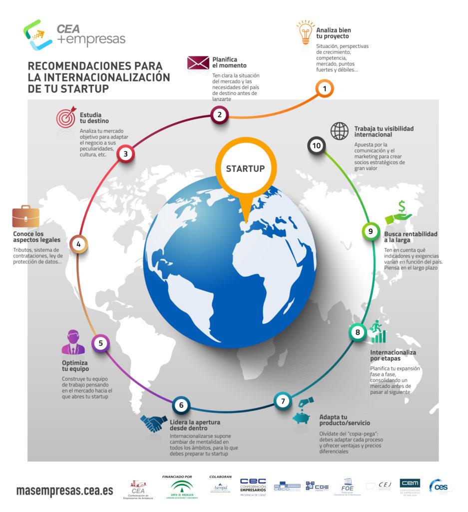 Infografía: Recomendaciones para la internacionalización de tu startup | CEA+EMPRESAS