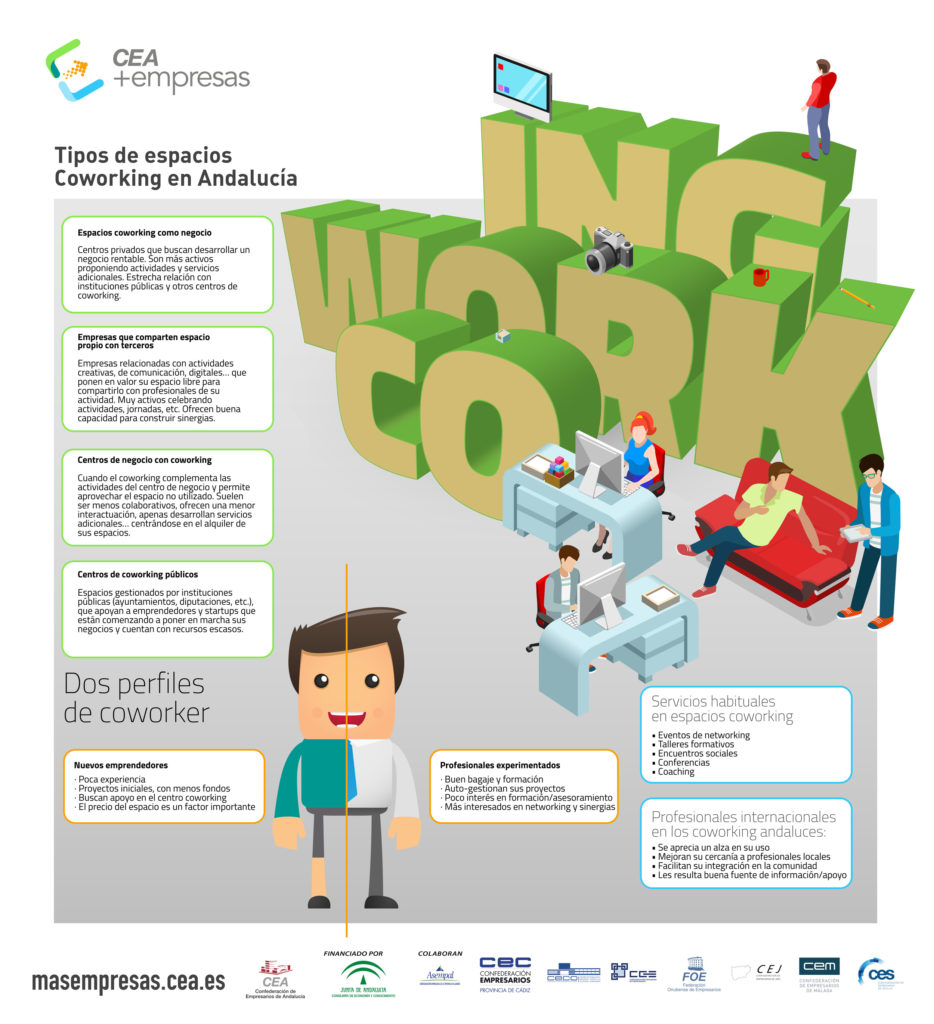 Infografía: tipos de espacios coworking en Andalucía | CEA+EMPRESAS