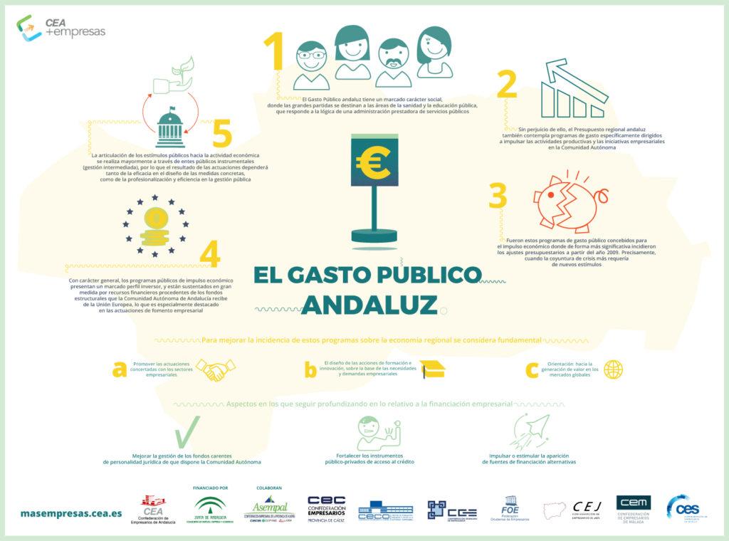 Infografía: el gasto público andaluz | CEA+EMPRESAS