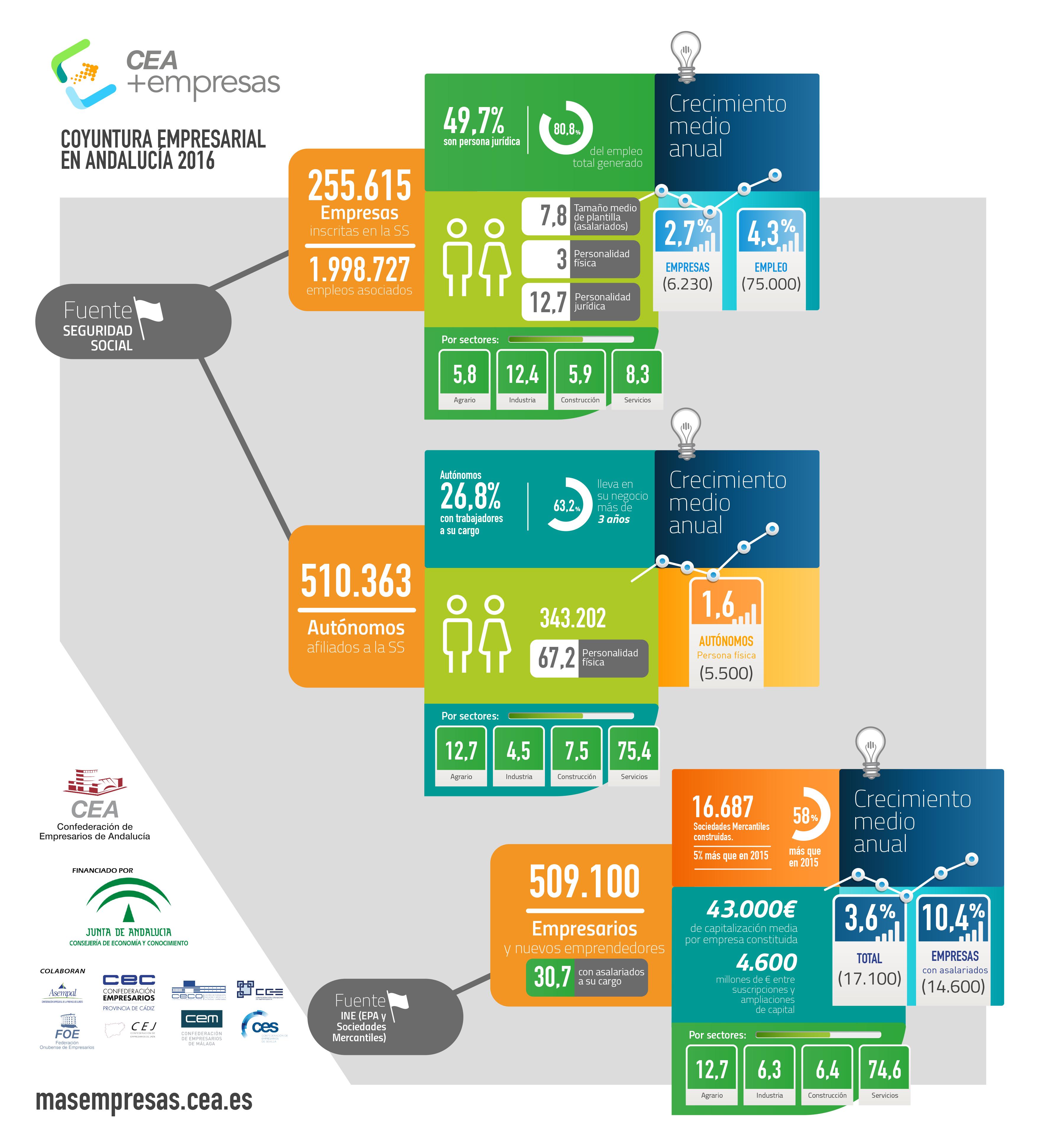 Infografía: coyuntura empresarial en Andalucía 2016
