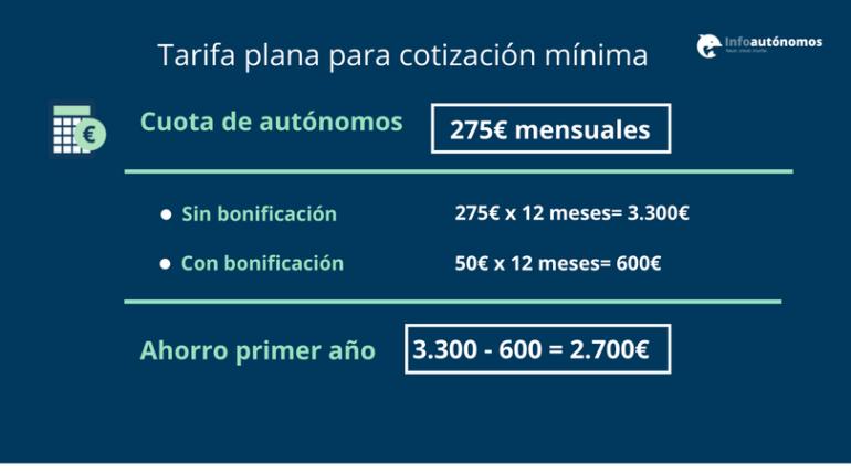 tarifa plana base mínima