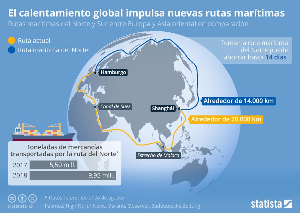 Infografía: Transportar mercancías por el Ártico gracias al calentamiento global | Statista