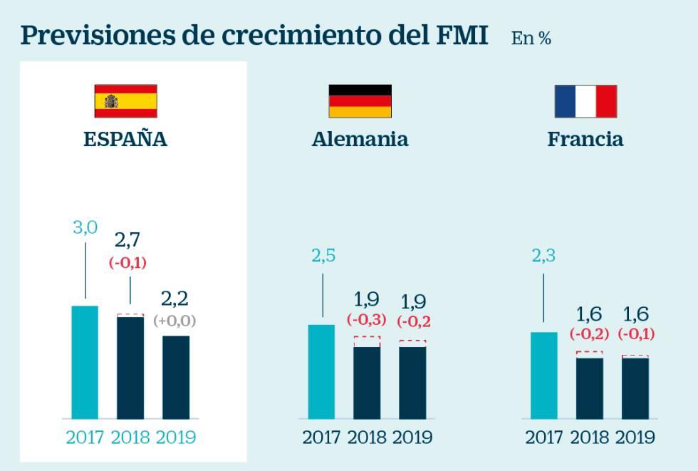 El FMI alerta de la desaceleración mundial por la guerra comercial y los emergentes